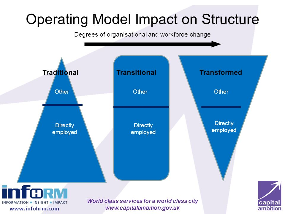 Operating Model Impact on Structure