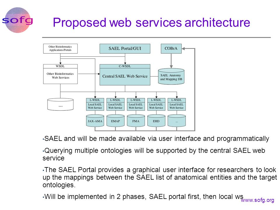 Proposed web services architecture