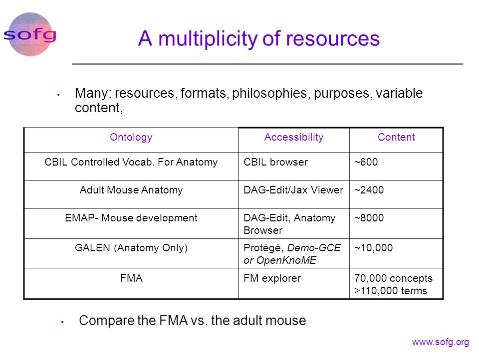 A multiplicity of resources