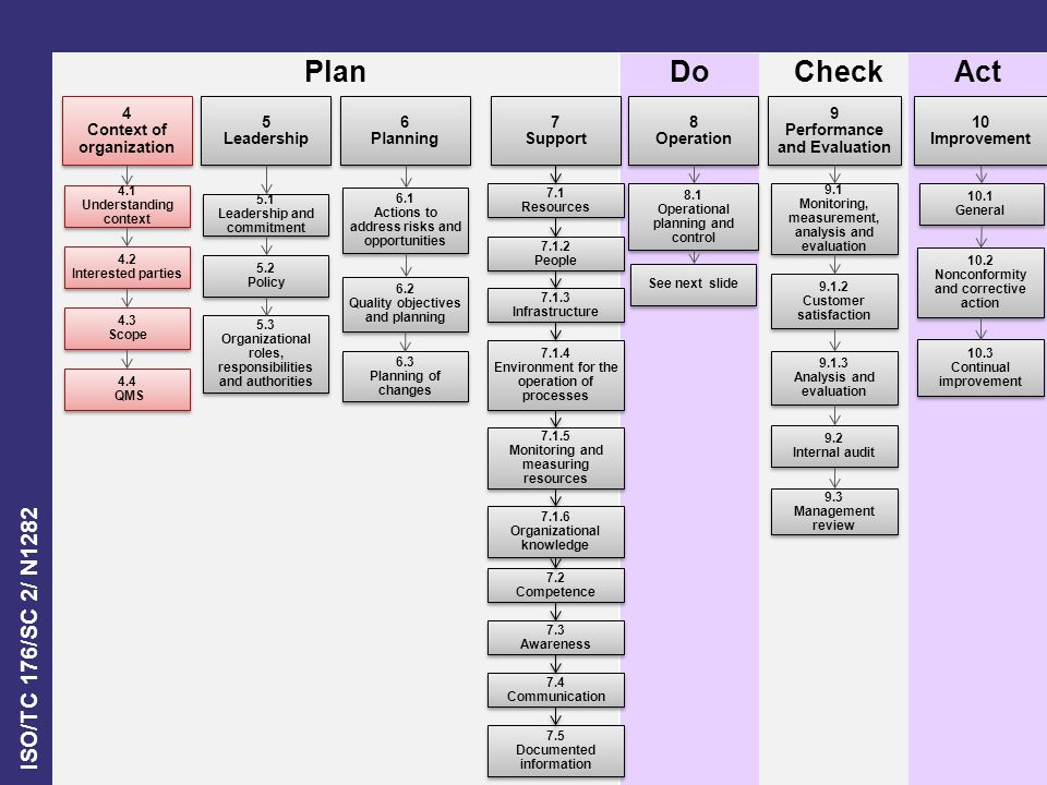 Plan Do Check Act 4 Context of organization 5 Leadership 6 Planning 7