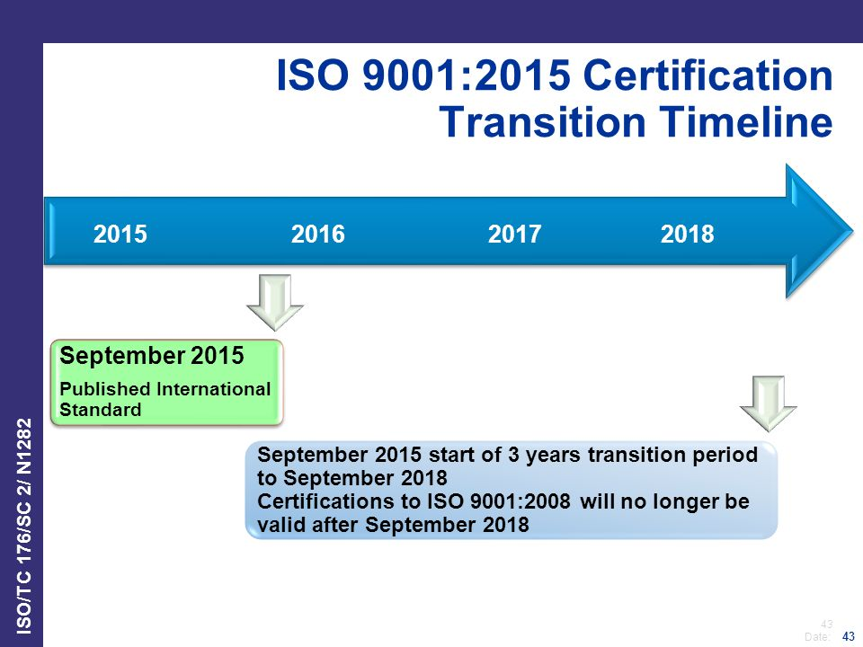 ISO 9001:2015 Certification Transition Timeline