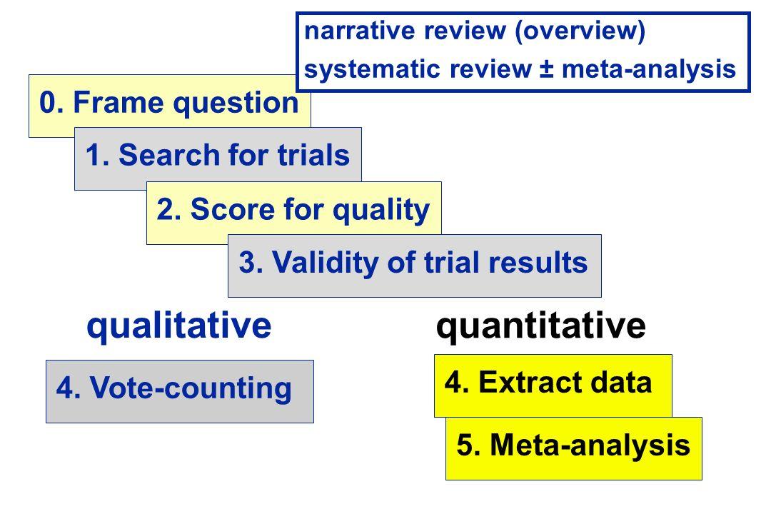 qualitative quantitative 0. Frame question 1. Search for trials