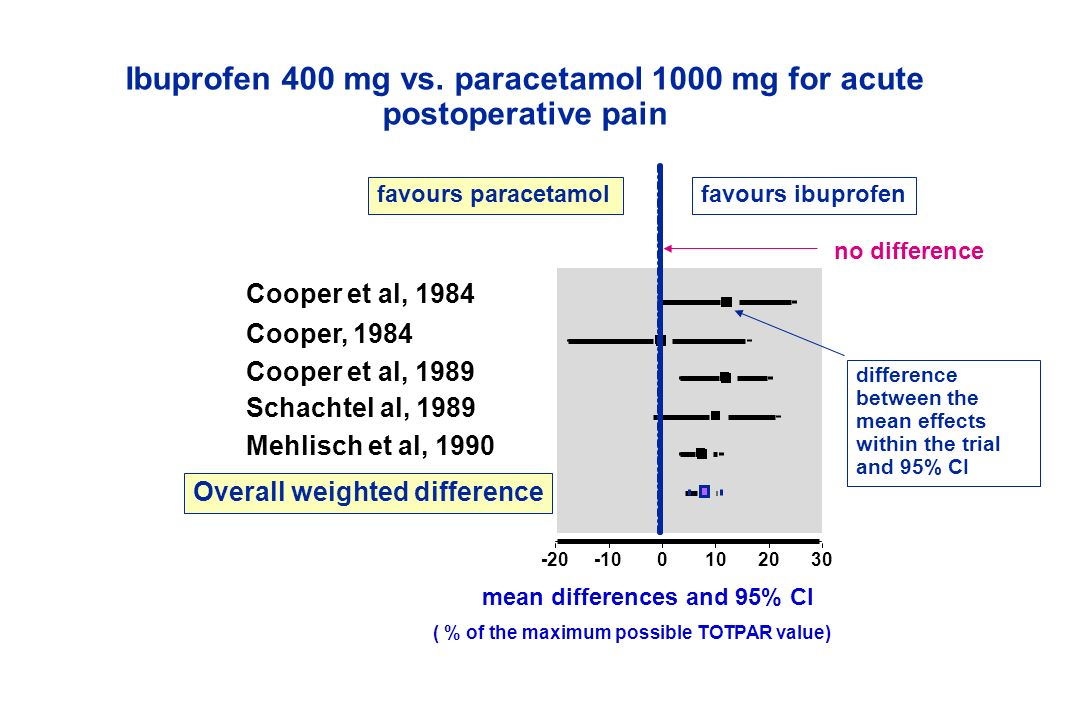 Ibuprofen 400 mg vs. paracetamol 1000 mg for acute postoperative pain