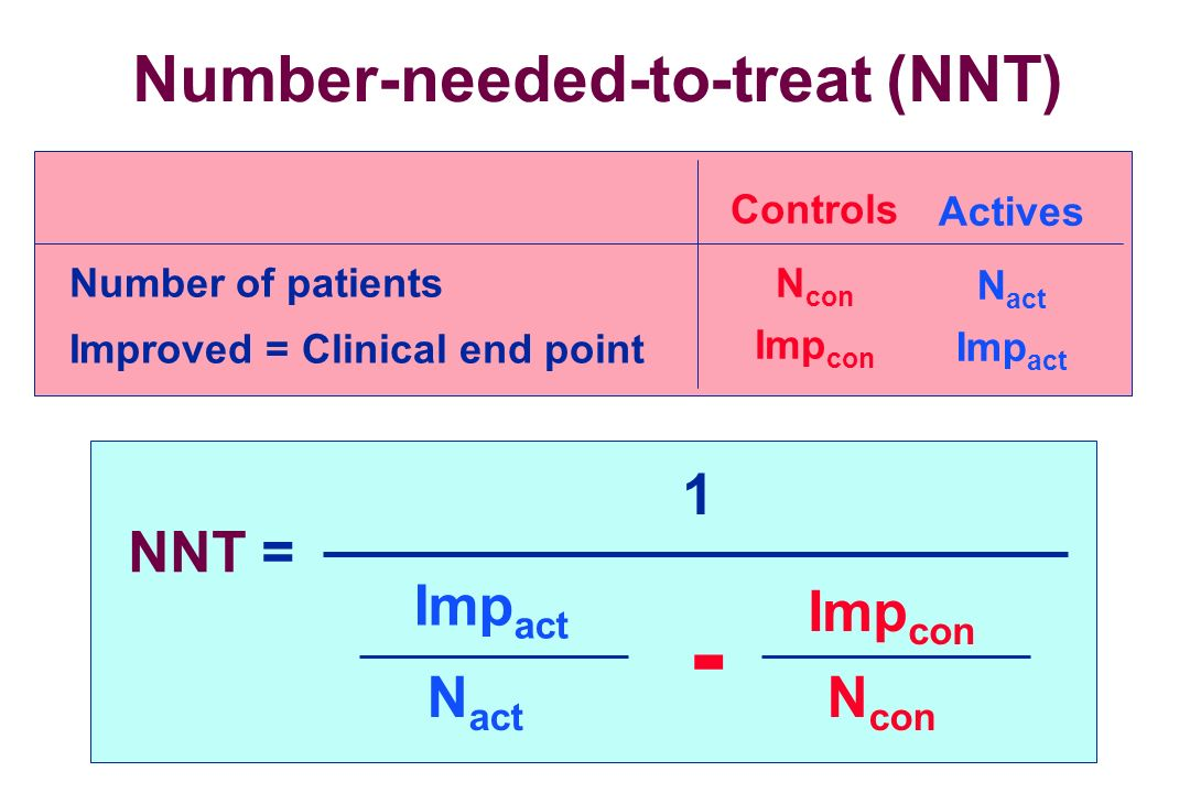 Number-needed-to-treat (NNT)