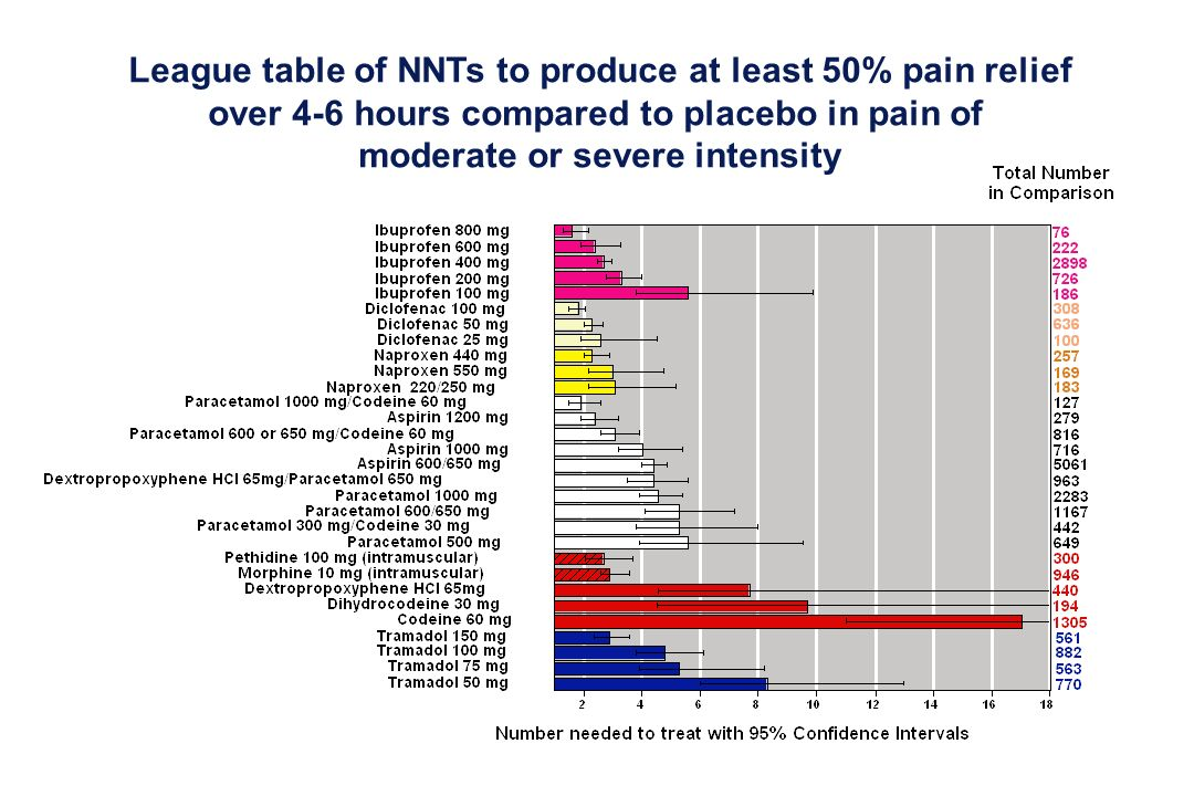 League table of NNTs to produce at least 50% pain relief