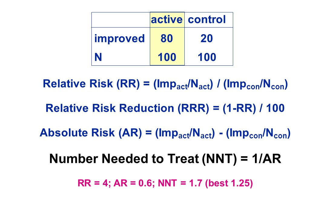 Number Needed to Treat (NNT) = 1/AR