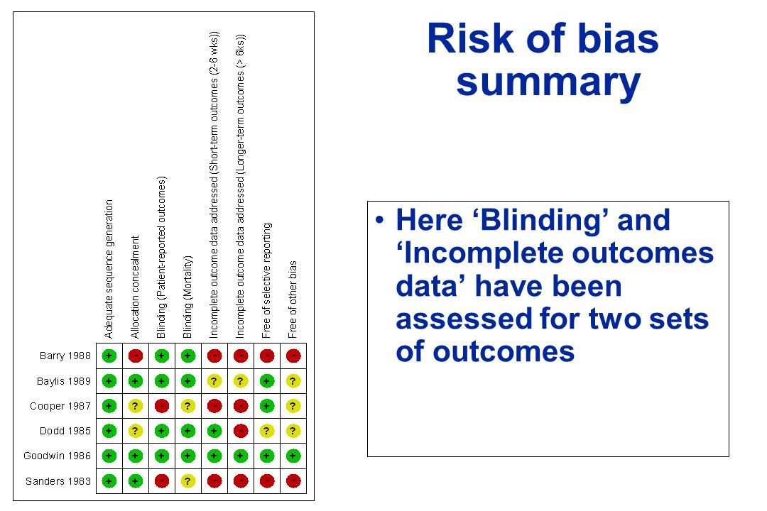 Risk of bias summary Here 'Blinding' and 'Incomplete outcomes data' have been assessed for two sets of outcomes.