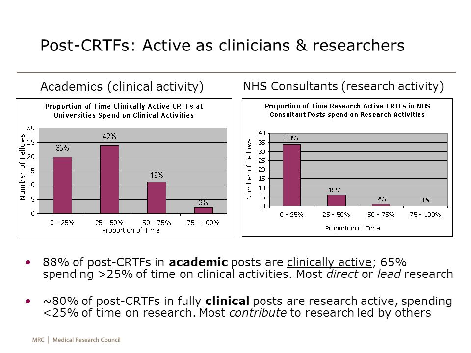 Post-CRTFs: Active as clinicians & researchers