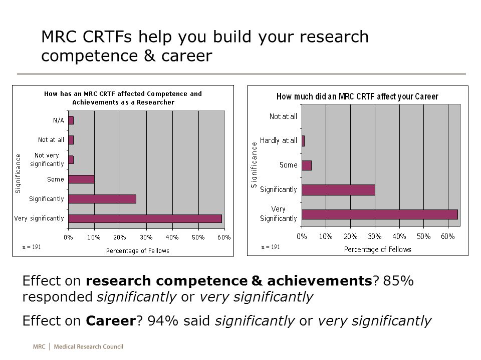 MRC CRTFs help you build your research competence & career