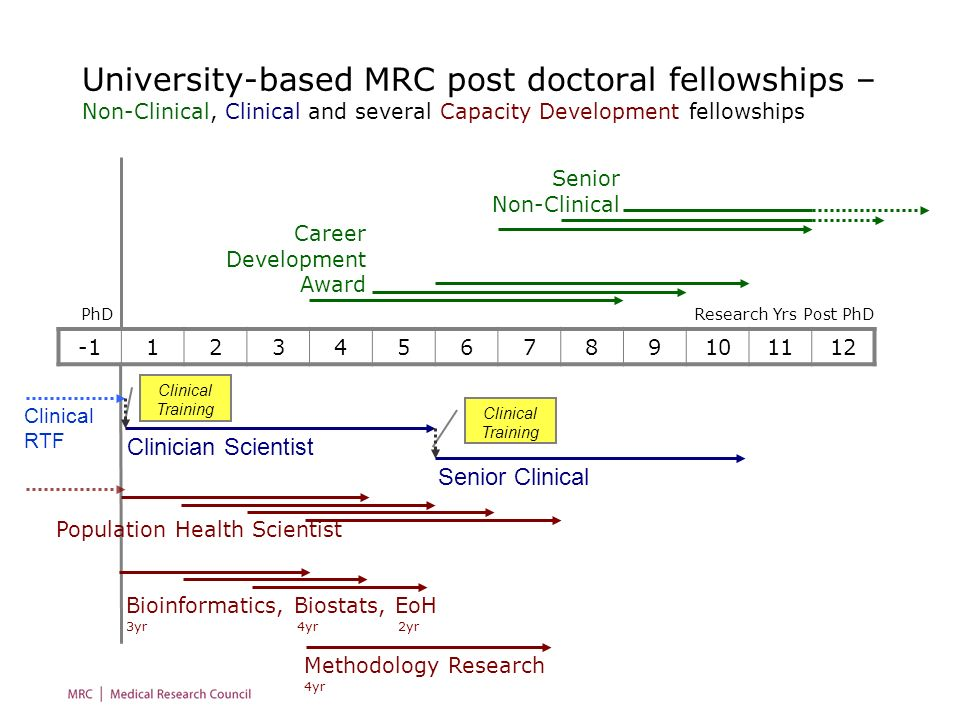 University-based MRC post doctoral fellowships – Non-Clinical, Clinical and several Capacity Development fellowships
