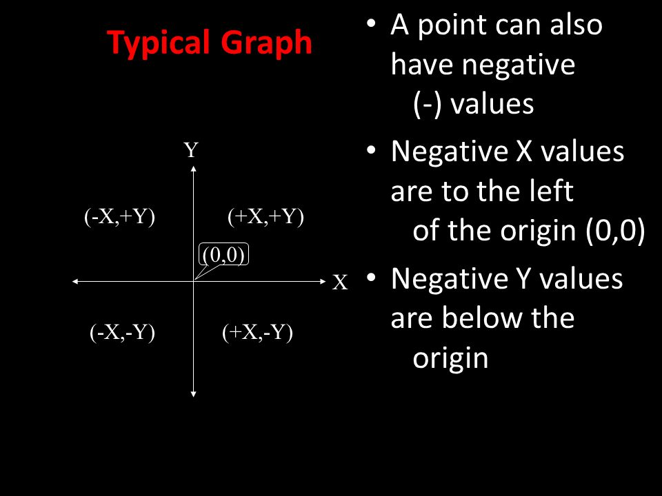 Typical Graph A point can also have negative (-) values