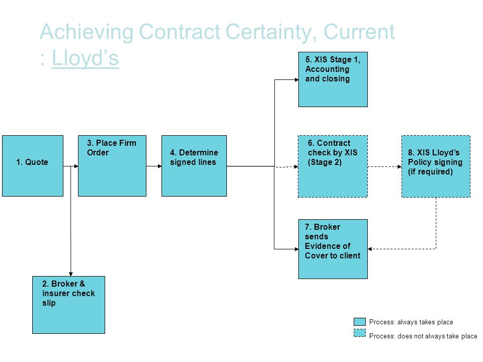 Achieving Contract Certainty, Current : Lloyd's