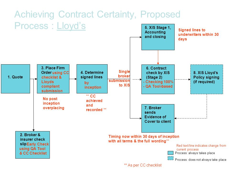 Achieving Contract Certainty, Proposed Process : Lloyd's