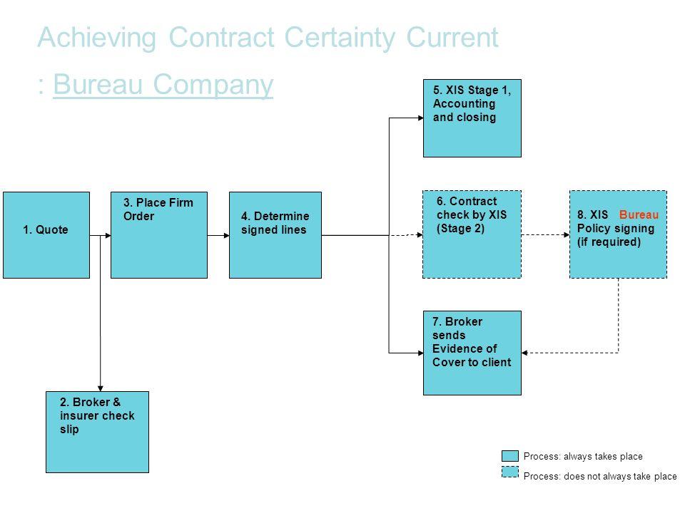 Achieving Contract Certainty Current : Bureau Company