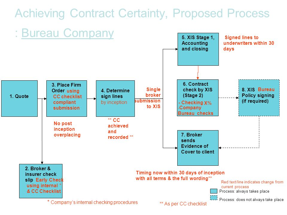Achieving Contract Certainty, Proposed Process : Bureau Company