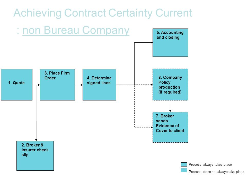 Achieving Contract Certainty Current : non Bureau Company