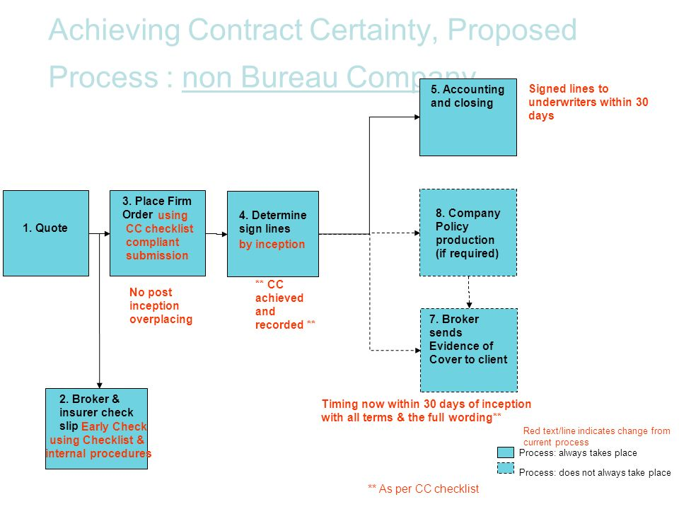 Achieving Contract Certainty, Proposed Process : non Bureau Company