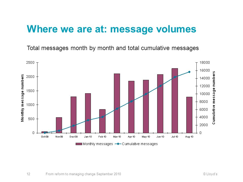 Where we are at: message volumes