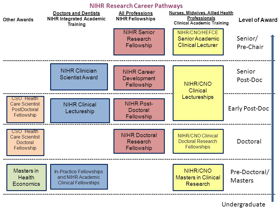 NIHR Research Career Pathways