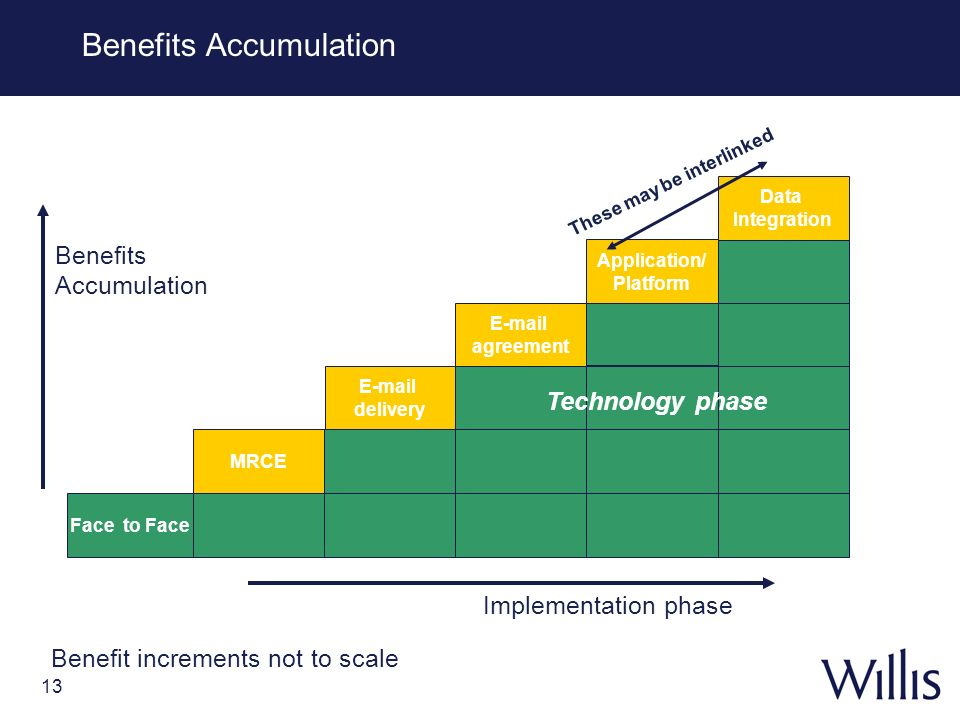 Benefits Accumulation