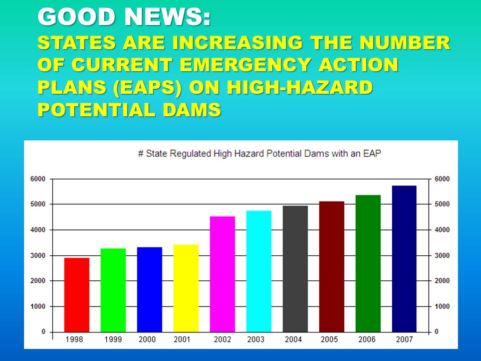 Dam Failure: A Growing Risk As Structures Age - Ppt Download