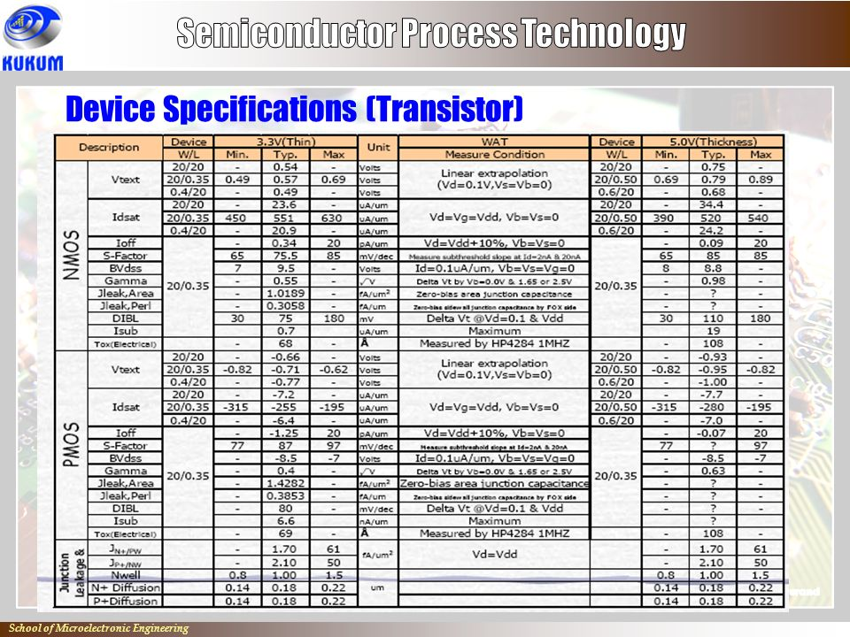 Semiconductor Process Technology