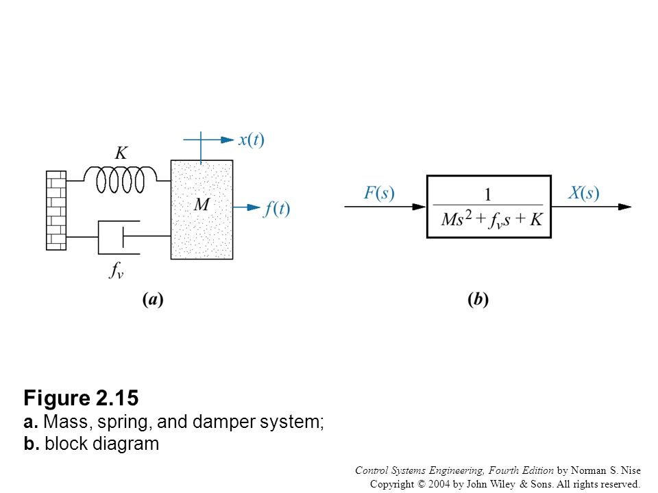 Perfect Rules Of Block Diagram Reduction Pictures - Wiring Diagram ...