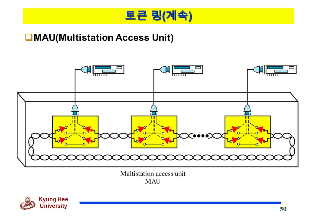 unit 3 access controll In ieee 802 lan/man standards, the medium access control (mac) sublayer (also known as the media access control sublayer) and the logical link control (llc.
