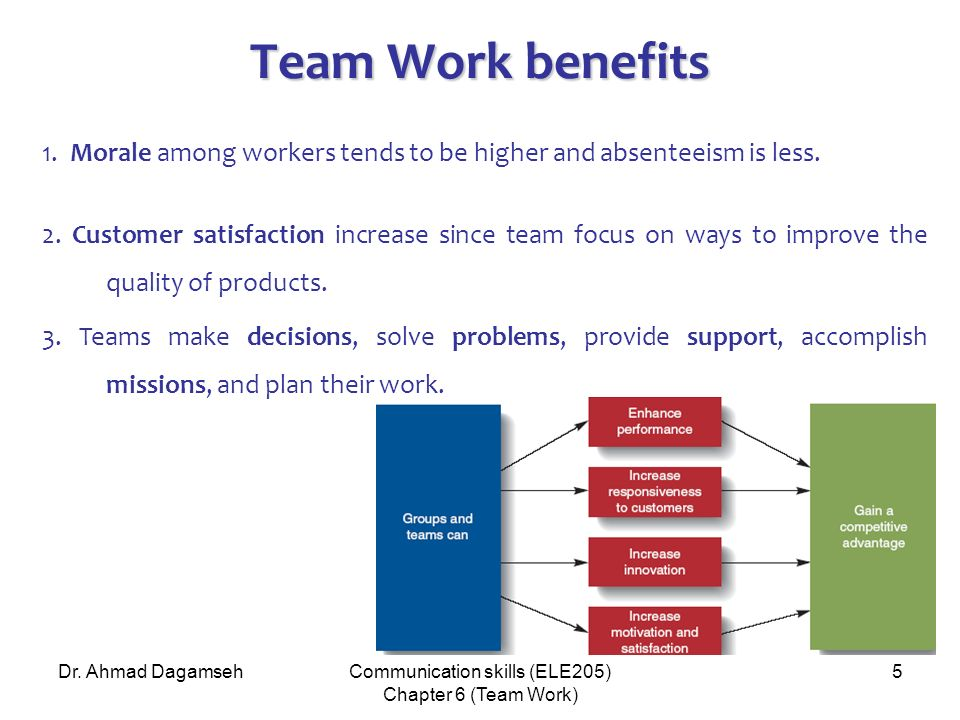 improving performance of the work team Developing and sustaining high-performance work teams like save print email reuse permissions  like rules that govern group behavior, norms can be helpful in improving team development and .