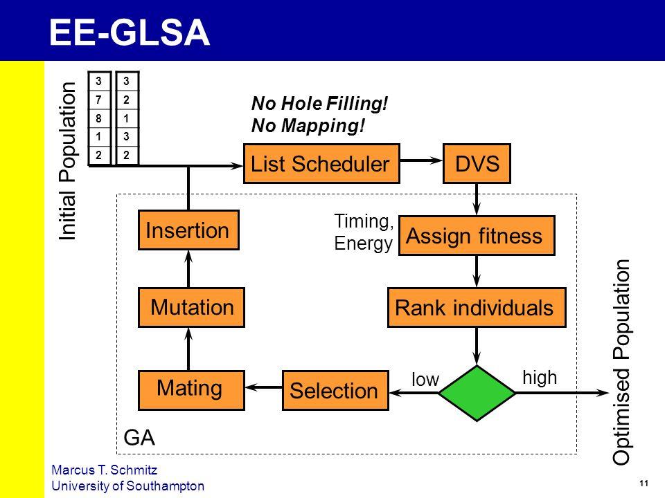 EE-GLSA Initial Population List Scheduler DVS Insertion Assign fitness