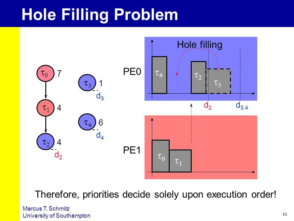 Hole Filling Problem Hole filling t0 PE0 t4 t2 t3 t3 t1 t4 t2 PE1 t0