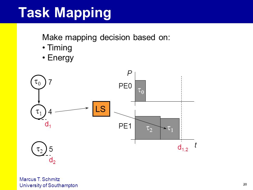 Task Mapping Make mapping decision based on: Timing Energy t0 t0 LS t1