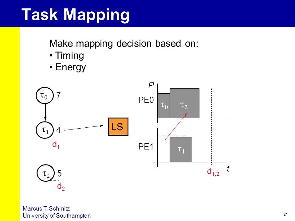 Task Mapping Make mapping decision based on: Timing Energy t0 t0 t2 LS