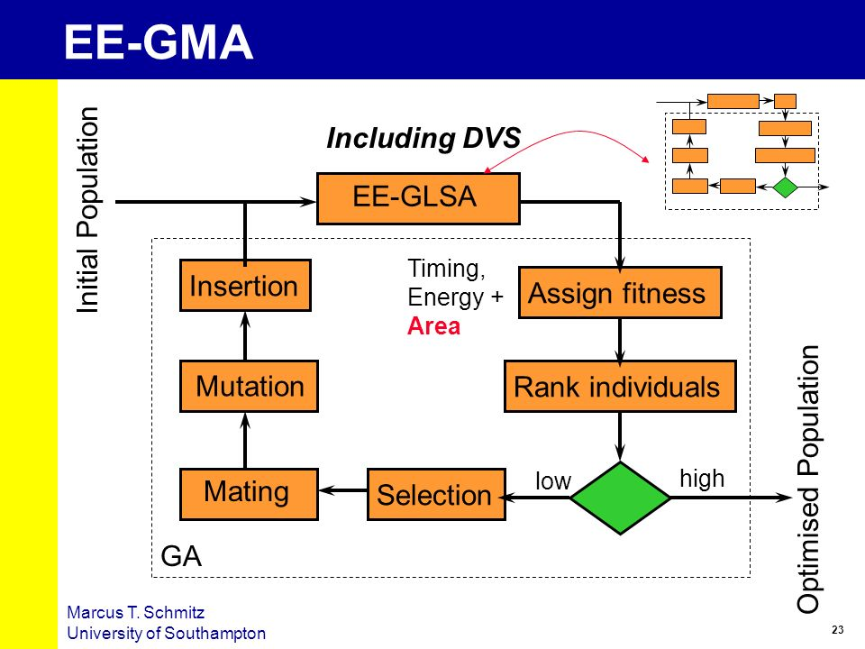 EE-GMA Including DVS Initial Population EE-GLSA Insertion