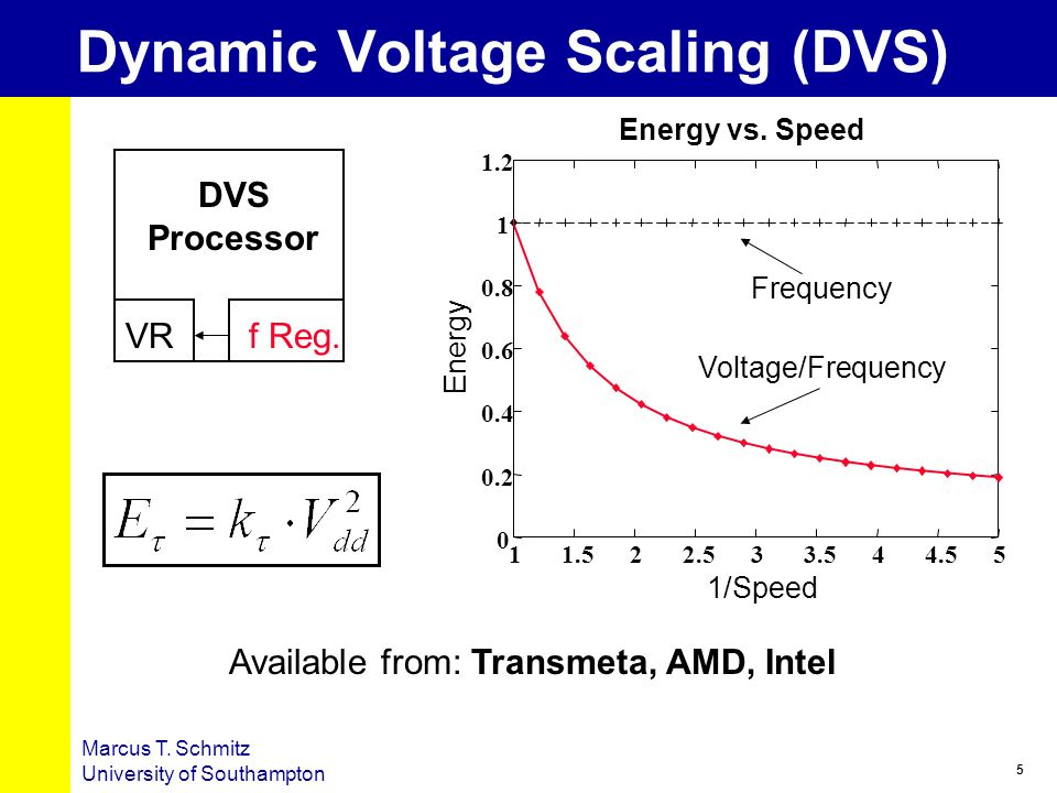 Dynamic Voltage Scaling (DVS)