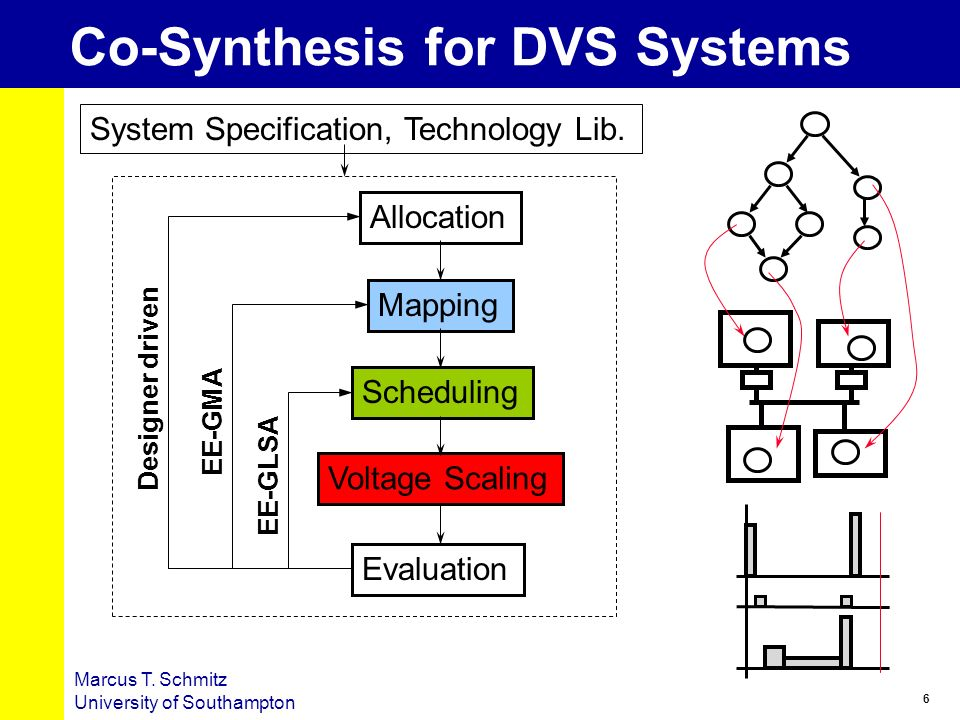 Co-Synthesis for DVS Systems