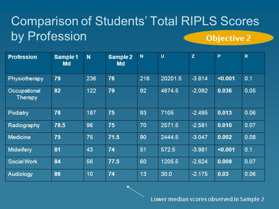 Comparison of Students' Total RIPLS Scores by Profession