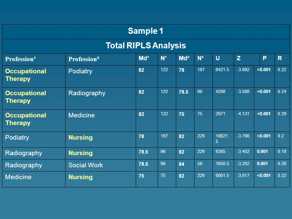 Sample 1 Total RIPLS Analysis