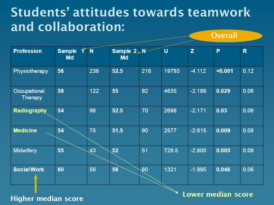 Students' attitudes towards teamwork and collaboration:
