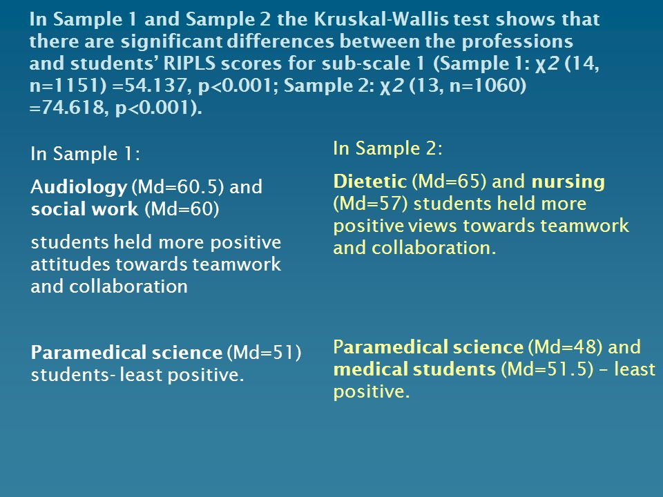In Sample 1 and Sample 2 the Kruskal-Wallis test shows that there are significant differences between the professions and students' RIPLS scores for sub-scale 1 (Sample 1: χ2 (14, n=1151) =54.137, p<0.001; Sample 2: χ2 (13, n=1060) =74.618, p<0.001).