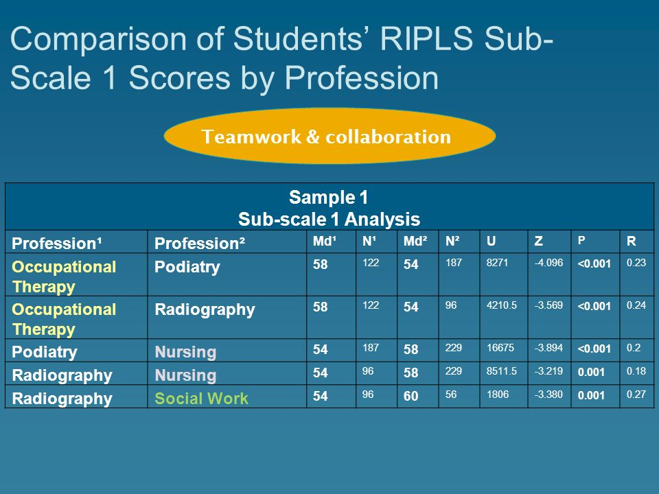 Comparison of Students' RIPLS Sub-Scale 1 Scores by Profession