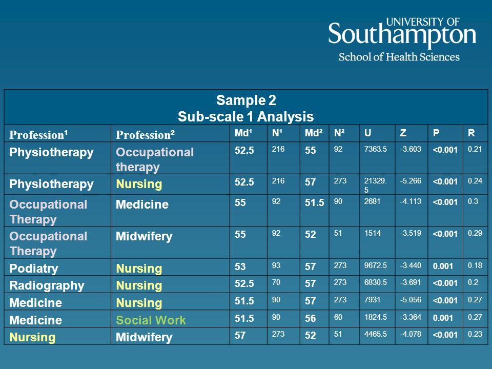 Sample 2 Sub-scale 1 Analysis