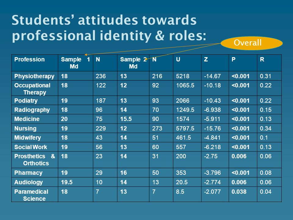Students' attitudes towards professional identity & roles: