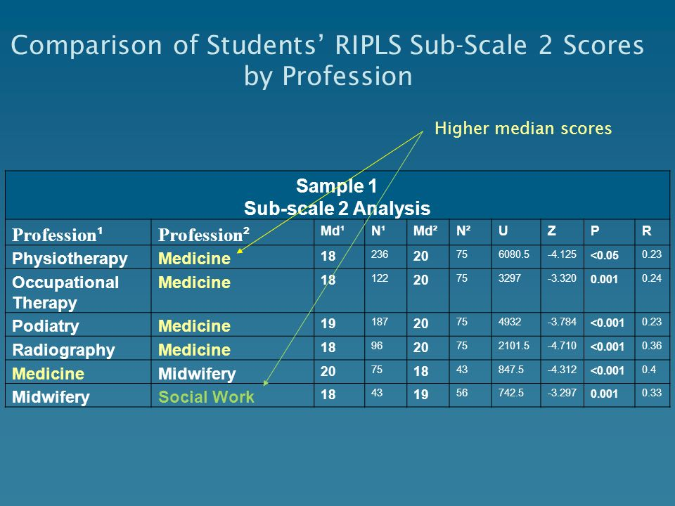 Comparison of Students' RIPLS Sub-Scale 2 Scores by Profession