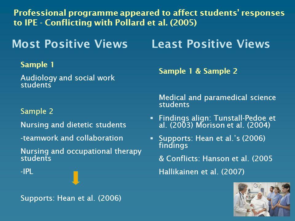 Most Positive Views Least Positive Views