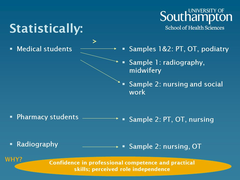 Statistically: > Medical students Pharmacy students Radiography