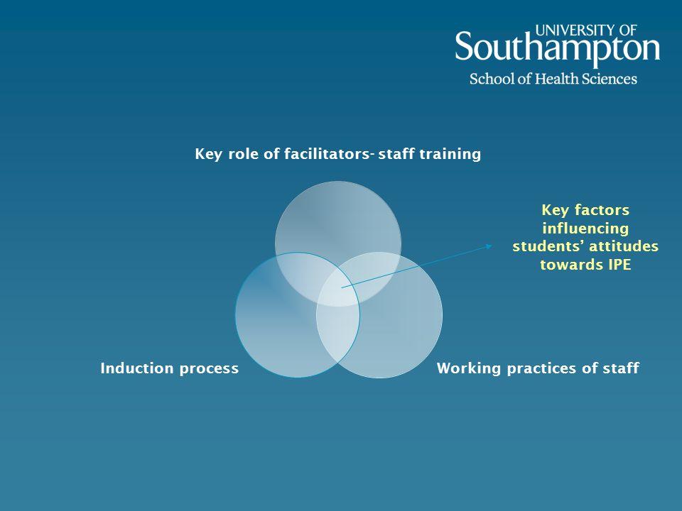 Key factors influencing students' attitudes towards IPE