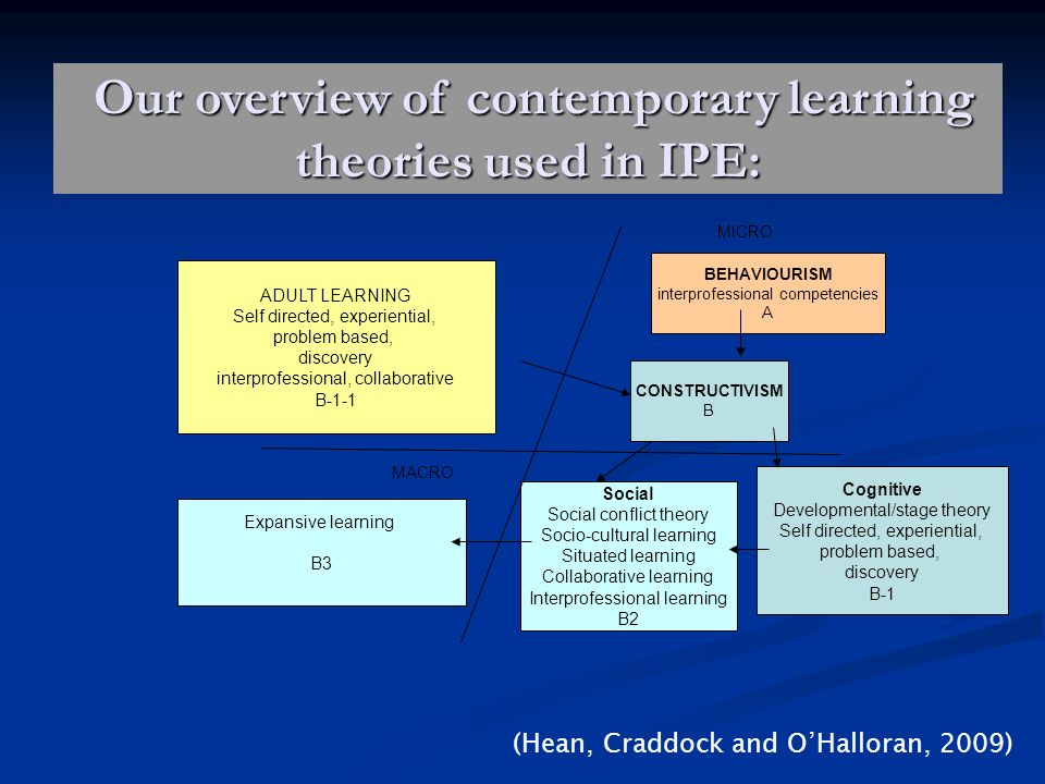 Our overview of contemporary learning theories used in IPE: