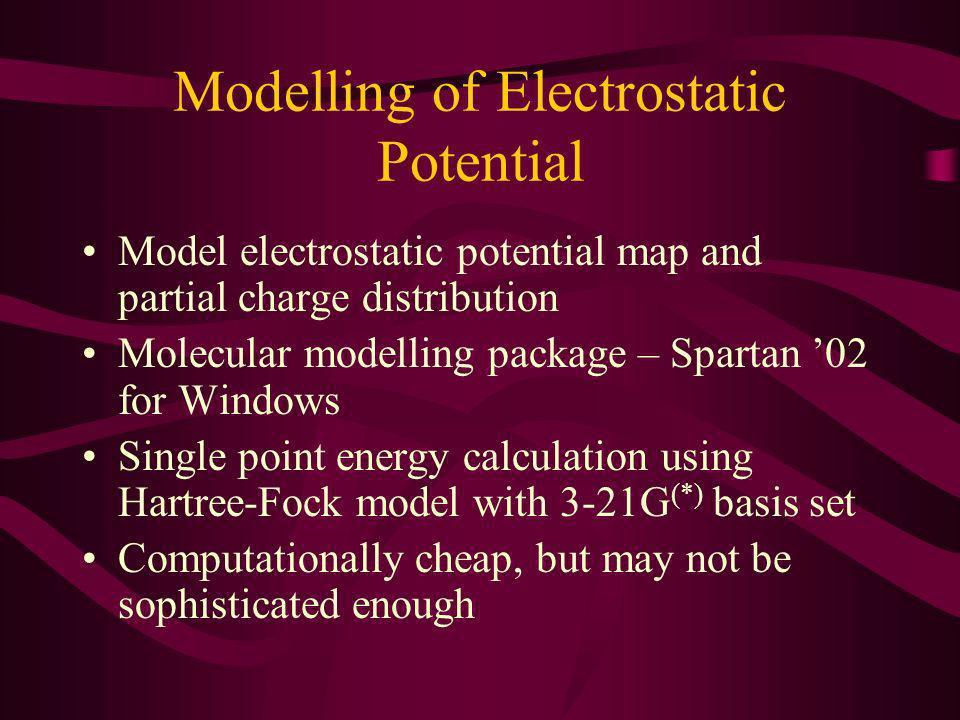 Modelling of Electrostatic Potential