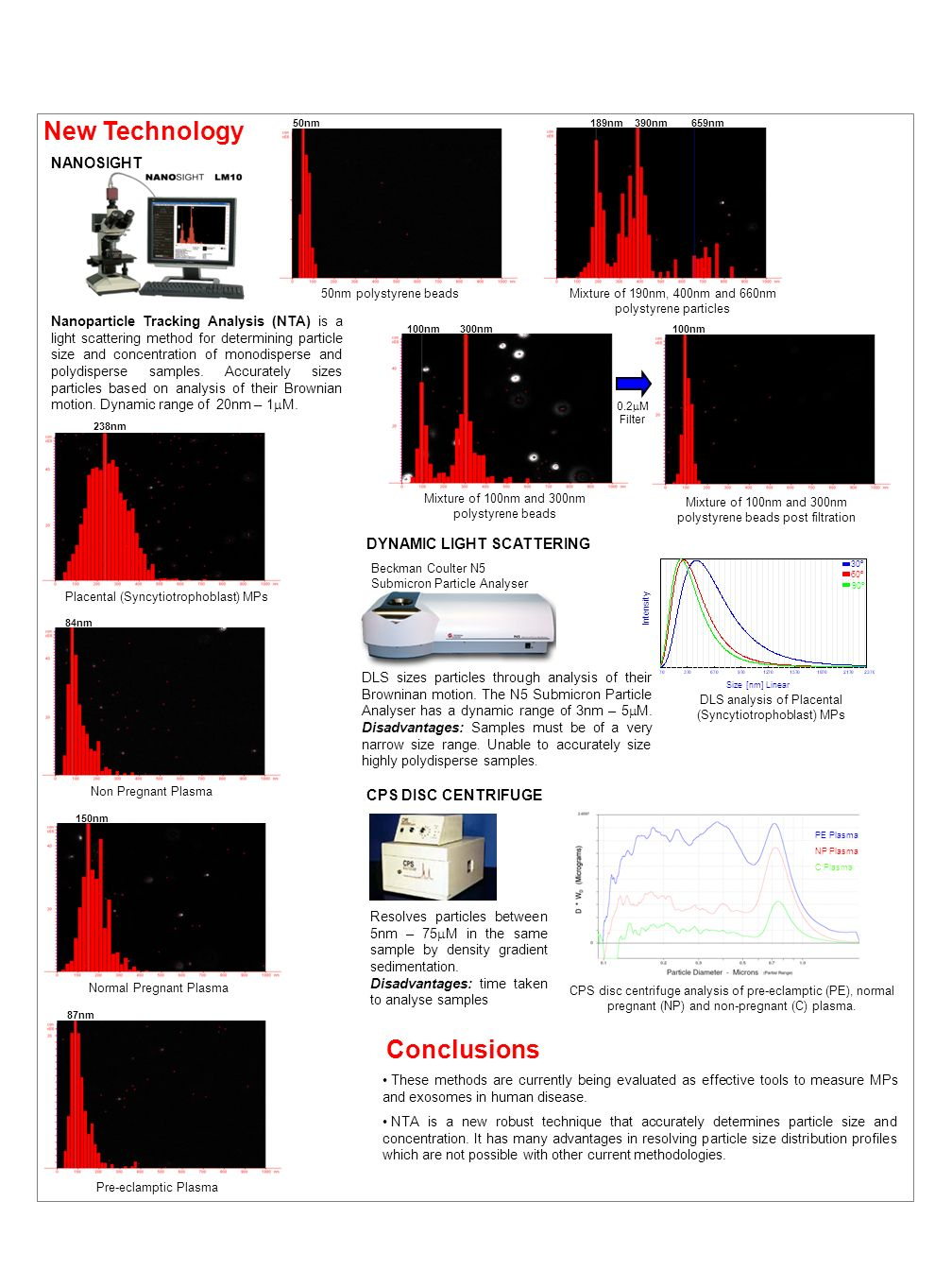 New Technology Conclusions NANOSIGHT DYNAMIC LIGHT SCATTERING